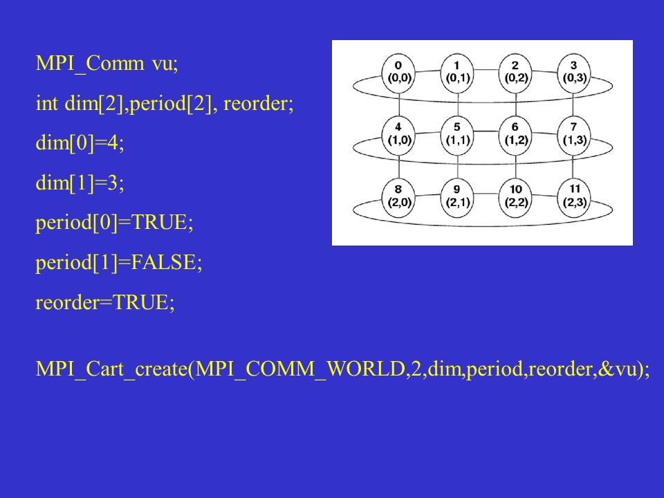 MPI_Comm vu; int dim[2],period[2], reorder; dim[0]=4; dim[1]=3; period[0]=TRUE; period[1]=FALSE;